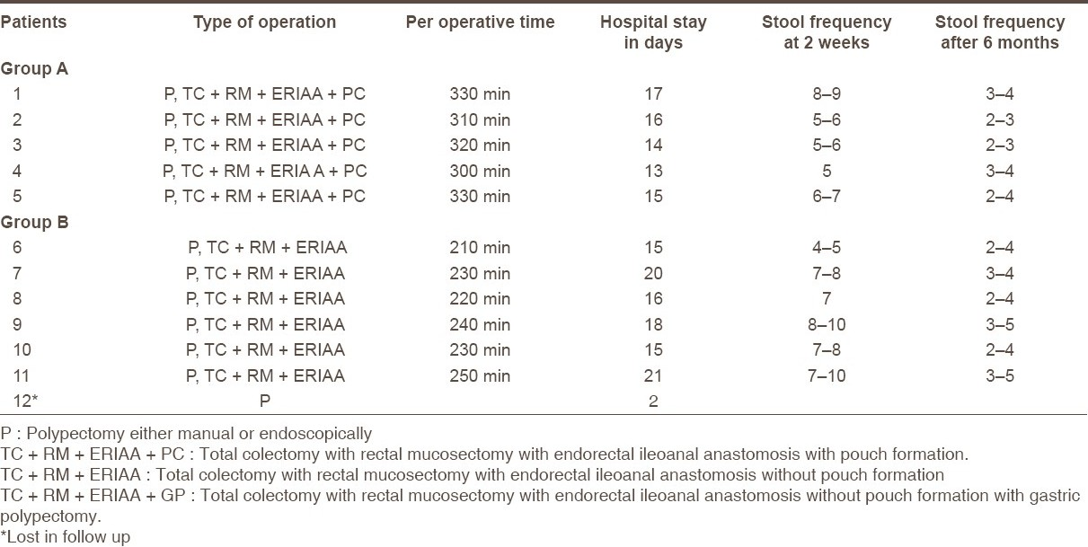 Table 2 :Type of surgery and postoperative observations