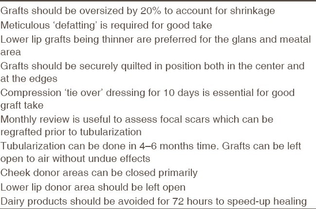 Table 3 :Useful points to remember when undertaking buccal mucosal grafts for reoperative hypospadias