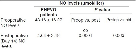 Table 1 :Paired t-test comparing the nitric oxide levels in the EHPVO patients preoperatively and postoperatively vis-àvis the controls