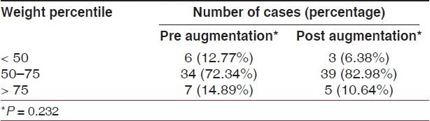 Table 2: Pre and post augmentation weight