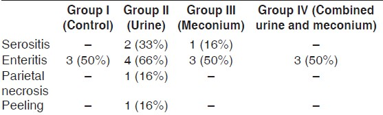 Table 1: Results of histopathological analysis