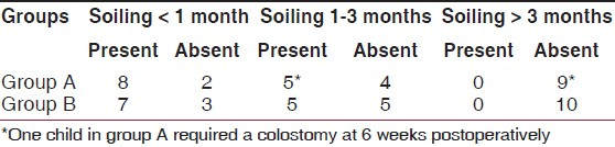 Table 4: Comparison of soiling in the two groups