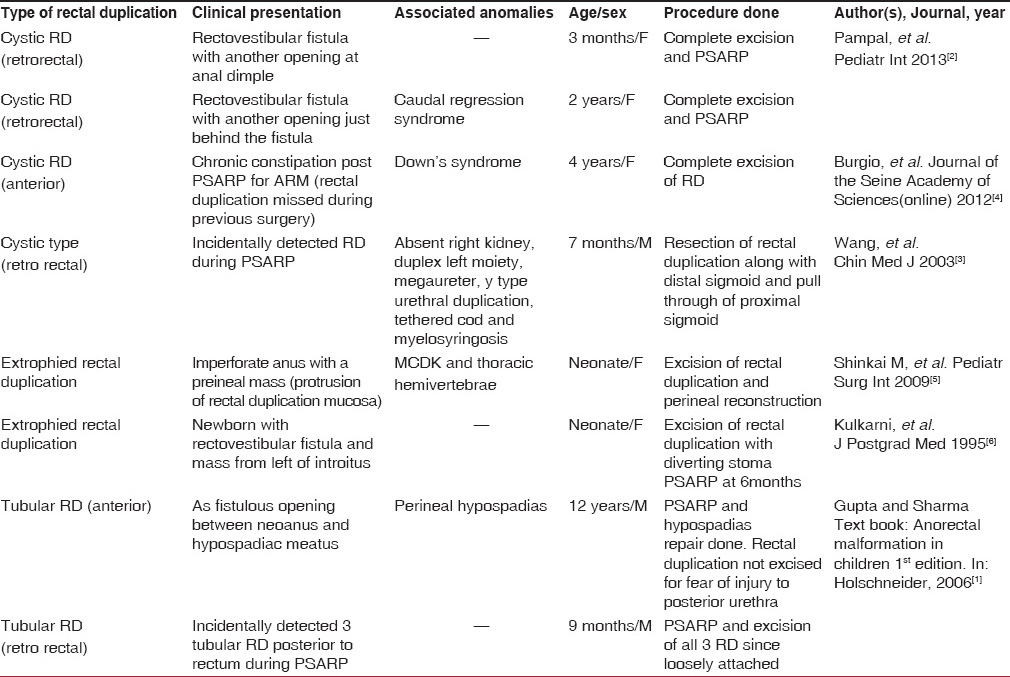 Table 1: Summary of reported cases of rectal duplication associated with anorectal malformation