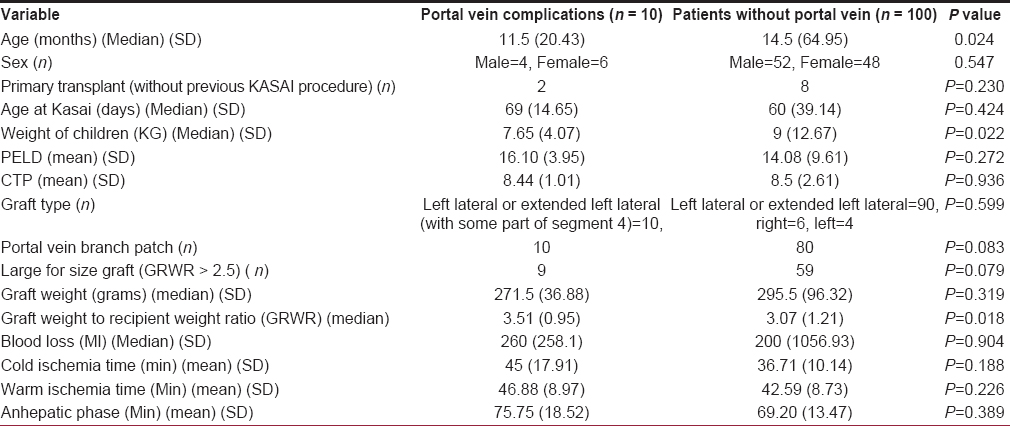 Table 2: Univariate analysis of portal vein complications