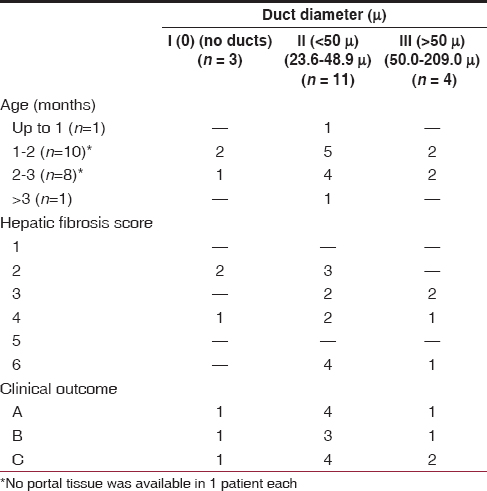 Table 1: Histopathological examination of tissue from the porta hepatis