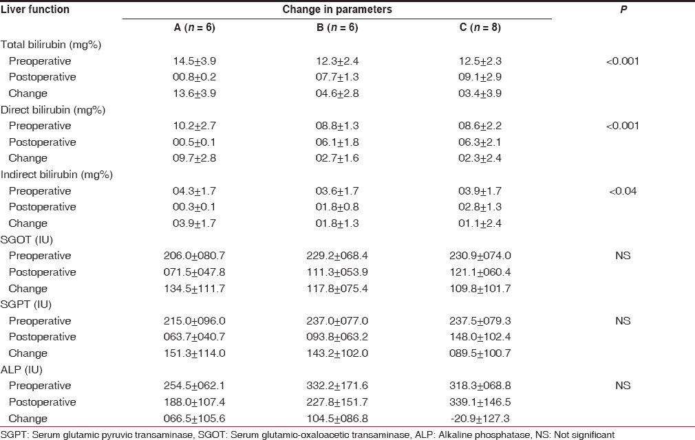 Table 3: Comparison of liver function between groups A, B, C