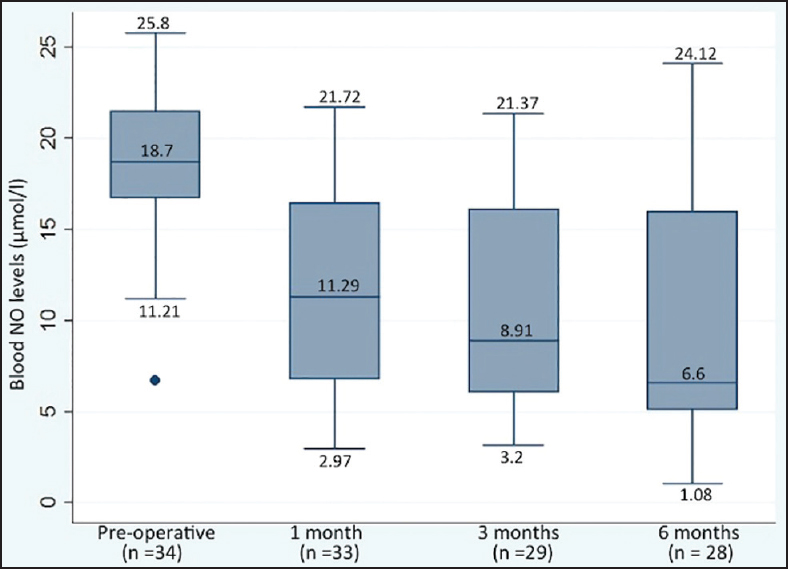 Figure 1: Blood NO levels in BA patients: Preoperative and after KP at 1-month, 3-month, and 6-month follow-up (Original)