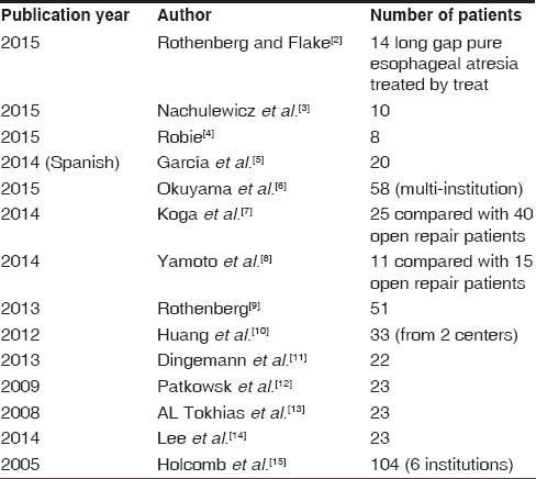Table 1: Summation of major series reported in literature for thoracoscopic repair of esophageal atresia with tracheoesophageal fistula