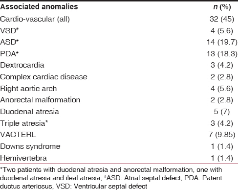 Table 1: Associated anomalies with esophageal atresia (<i>n</i>=40, 56%)