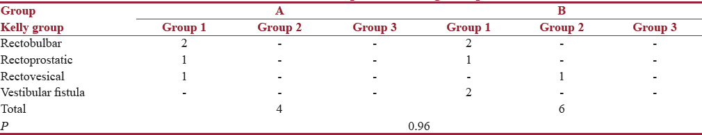 Table 3: Functional outcome of patients among Groups A and B