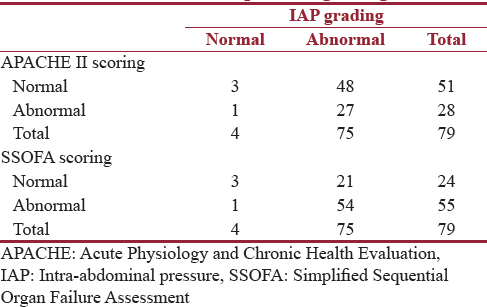 Table 6: Acute Physiology and Chronic Health Evaluation II and Simplified Sequential Organ Failure Assessment scoring system accuracy as against intra-abdominal pressure grading