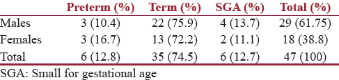 Table 1: Age incidence