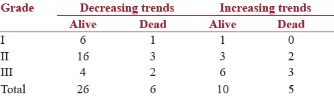 Table 8: Trends of being alive or death