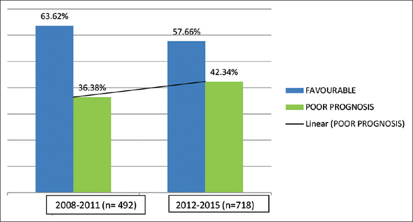 Figure 1: Referral pattern of patients with fetal anomalies for counseling over an 8-year period (2008–2015)
