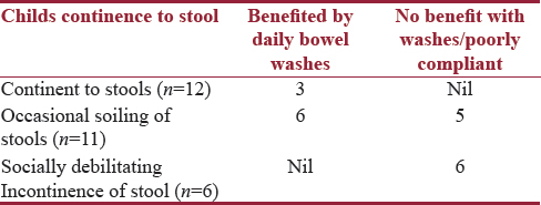 Table 2: Continence to stool and outcomes with rectal washes