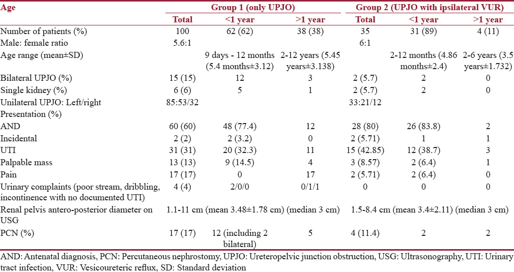 Table 2: Demographic details of patients in Group 1 and 2