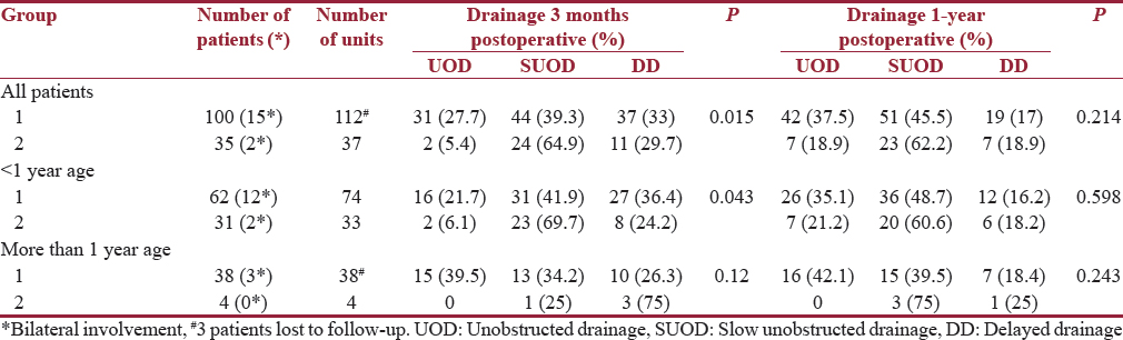 Table 4: Drainage pattern on renal dynamic scan after pyeloplasty