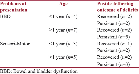 Table 3: Age-wise outcome of neurological deficits postde-tethering