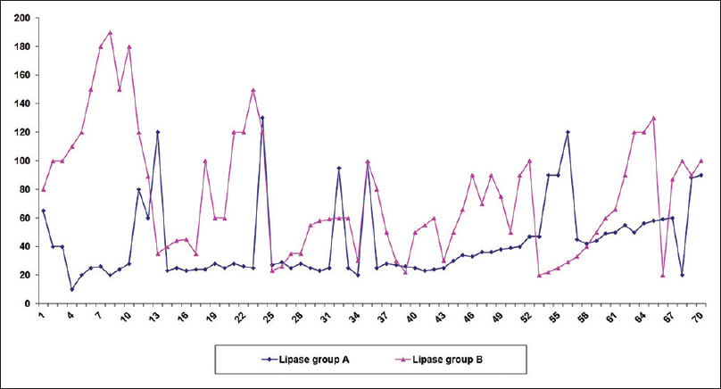 Figure 2: Lipase levels in both groups