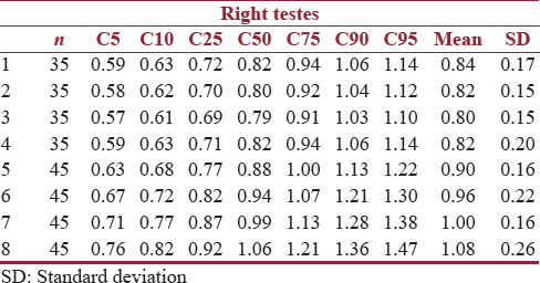 Table 1: Centile, mean, and standard deviation values according to the age for the right testis