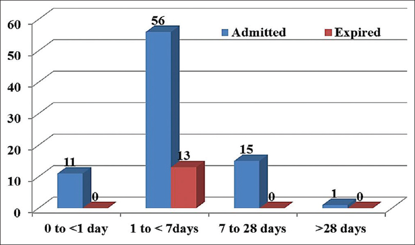 Figure 2: Death among various age groups of patients admitted in the neonatal surgery in intensive care unit