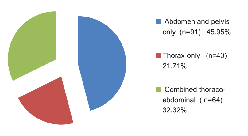 Figure 2: Pie chart showing anatomic site of trauma among patients