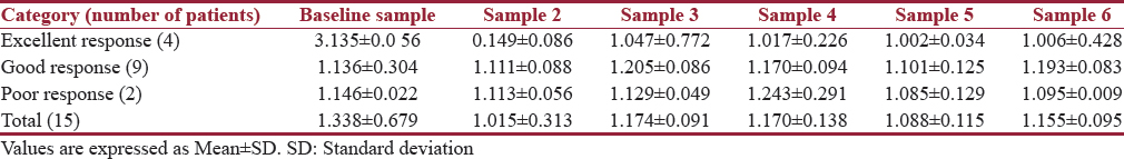 Table 4: Serum levels of tissue inhibitor of metalloproteinase-2 in various response groups