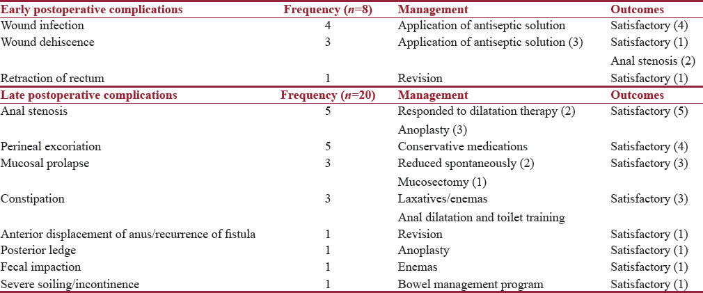 Table 4: Frequency of early and late postoperative complications, their management, and outcomes