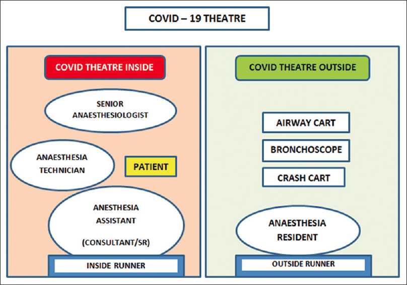 Figure 2: Representational image indicating working arrangement of a COVID-19 operating room. SR: Senior resident trainee doctor
